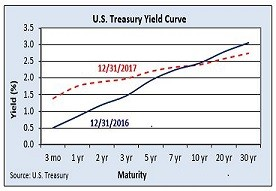 fiduciary, woman owned, yield curve