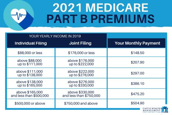 2021 Medicare Part B premiums