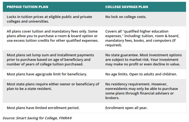 Smart Saving For College